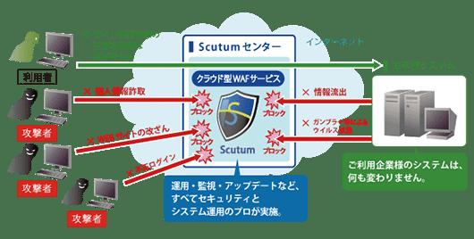 クラウド型WAFサービスのシステム構成